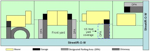 Diagram of Parking Restrictions